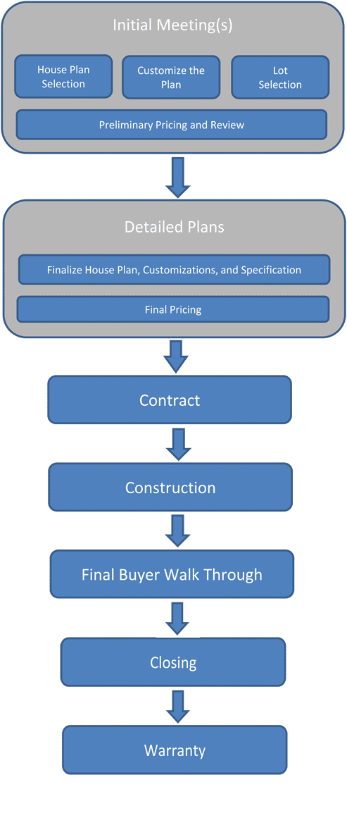 Custom home building process Home building process